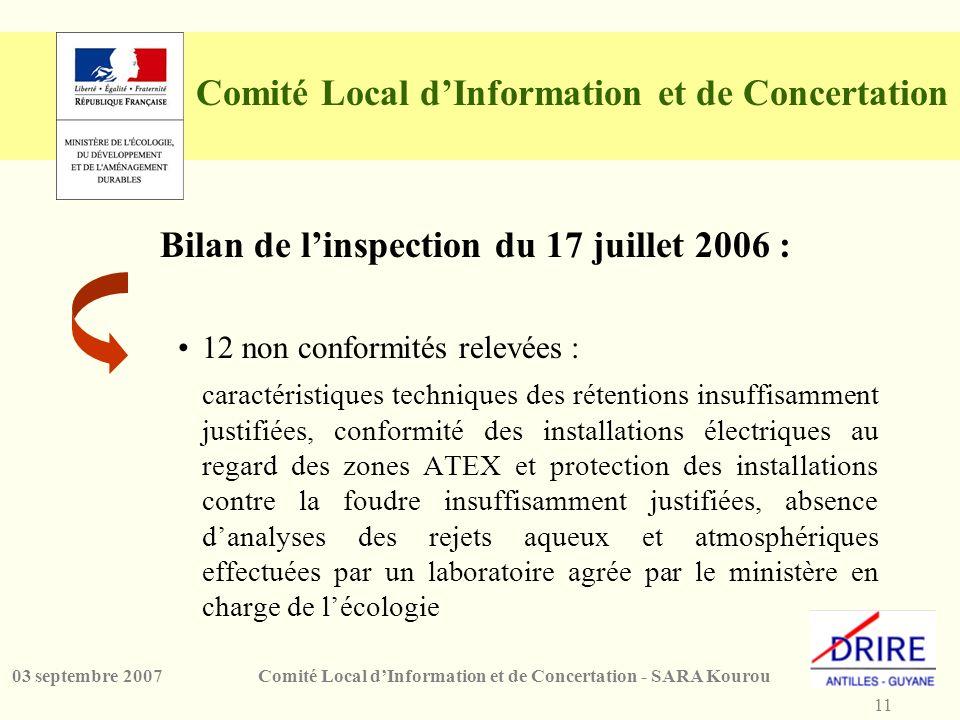 11 Comité Local dInformation et de Concertation - SARA Kourou03 septembre 2007 Comité Local dInformation et de Concertation Bilan de linspection du 17