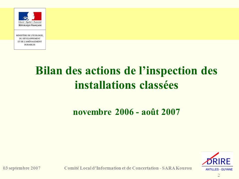 2 Comité Local dInformation et de Concertation - SARA Kourou03 septembre 2007 Bilan des actions de linspection des installations classées novembre 200