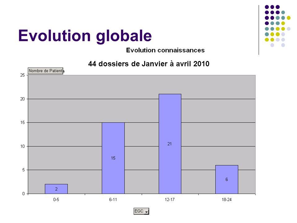 Evolution globale 44 dossiers de Janvier à avril 2010 s