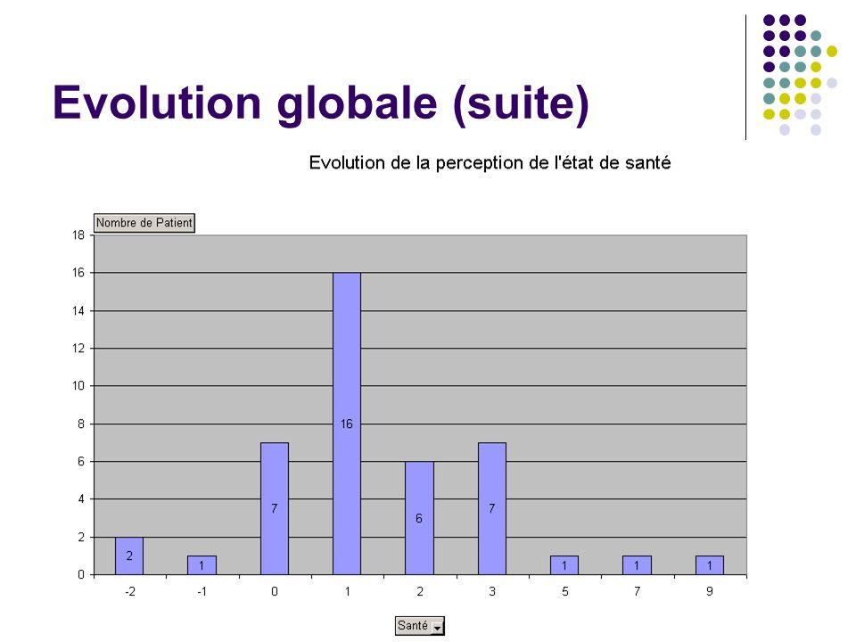 Evolution globale (suite)