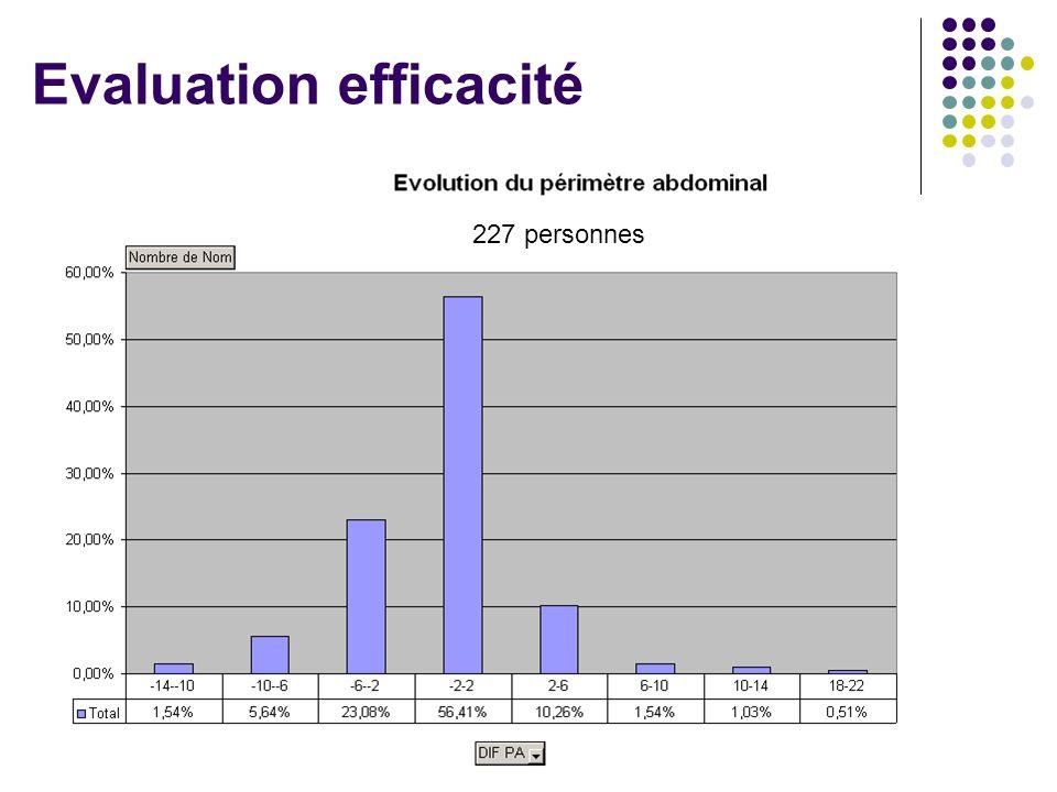 Evaluation efficacité 227 personnes