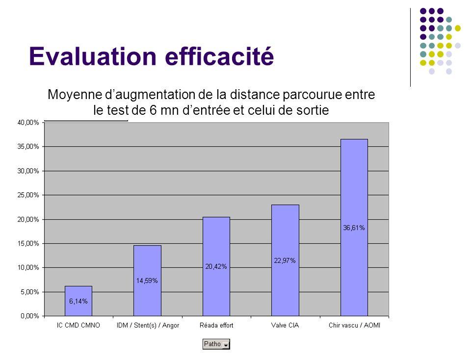 Evaluation efficacité Moyenne daugmentation de la distance parcourue entre le test de 6 mn dentrée et celui de sortie
