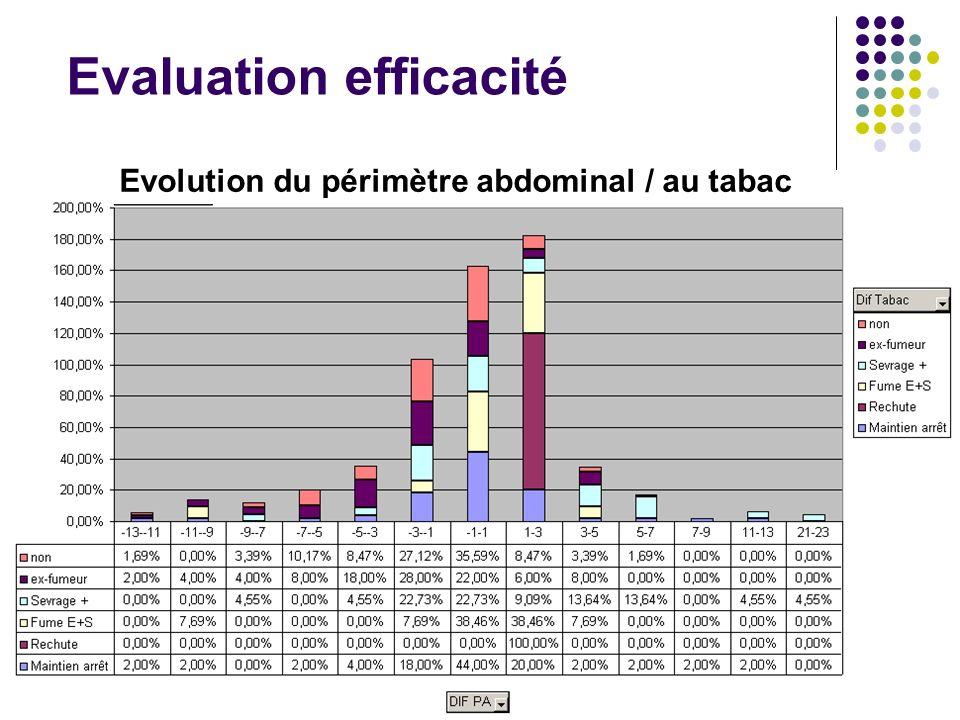 Evaluation efficacité Evolution du périmètre abdominal / au tabac