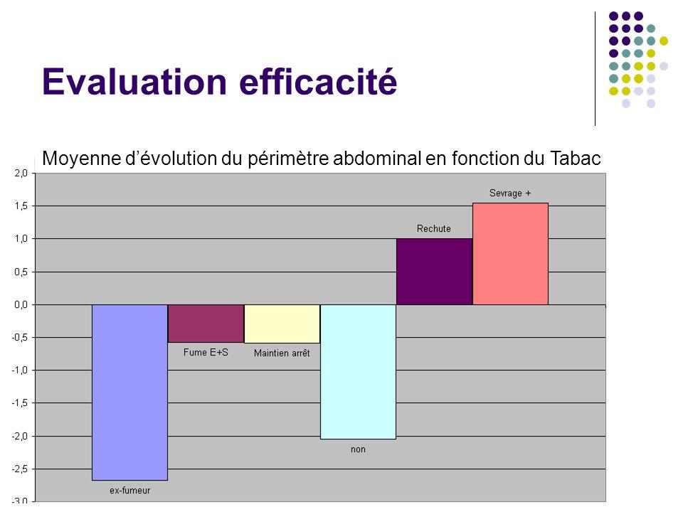 Evaluation efficacité Moyenne dévolution du périmètre abdominal en fonction du Tabac