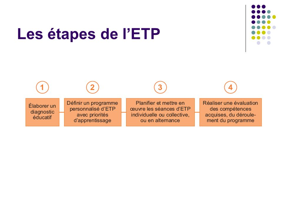 Les étapes de lETP