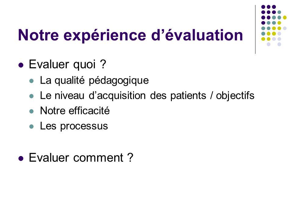 Notre expérience dévaluation Evaluer quoi ? La qualité pédagogique Le niveau dacquisition des patients / objectifs Notre efficacité Les processus Eval