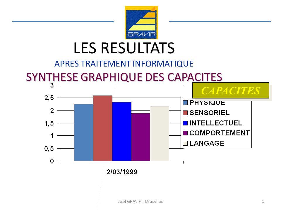 SYNTHESE GRAPHIQUE DES CAPACITES LES RESULTATS APRES TRAITEMENT INFORMATIQUE SYNTHESE GRAPHIQUE DES CAPACITES CAPACITES