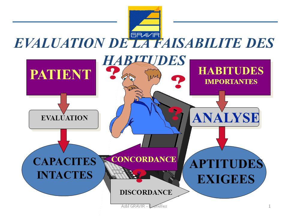 EVALUATION DE LA FAISABILITE DES HABITUDES ANALYSE HABITUDES IMPORTANTES APTITUDES EXIGEES PATIENT EVALUATION CAPACITES INTACTES CONCORDANCE DISCORDANCE .