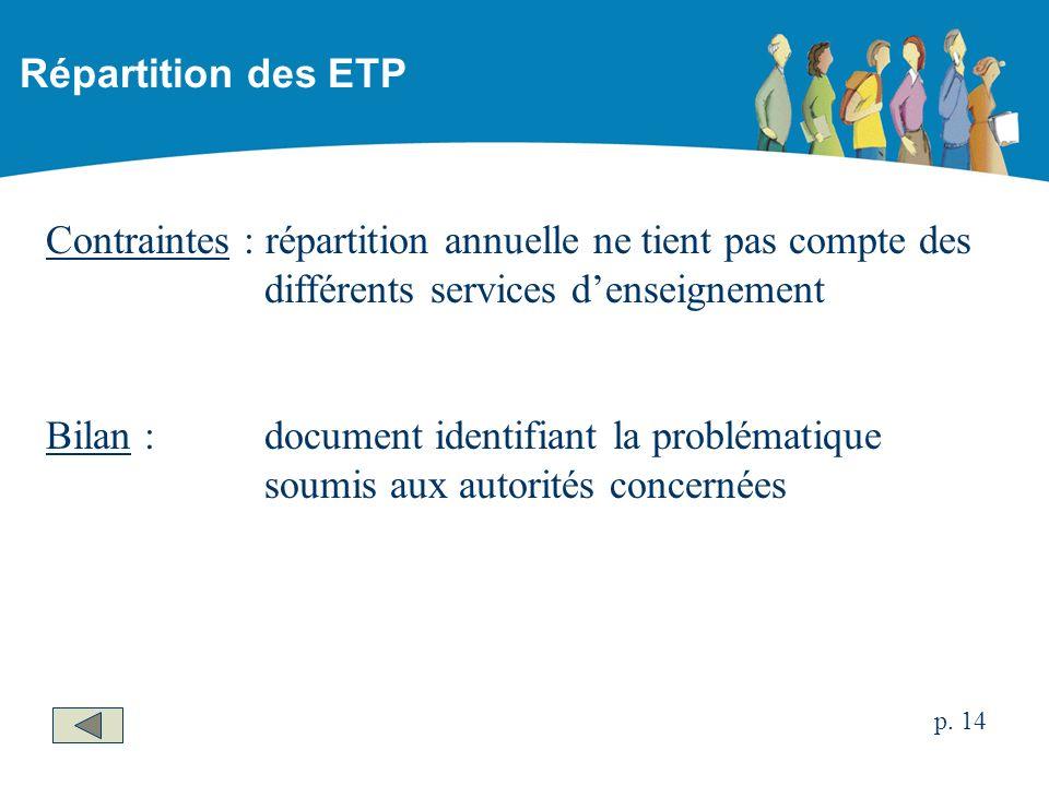 Contraintes : répartition annuelle ne tient pas compte des différents services denseignement Bilan :document identifiant la problématique soumis aux autorités concernées Répartition des ETP p.