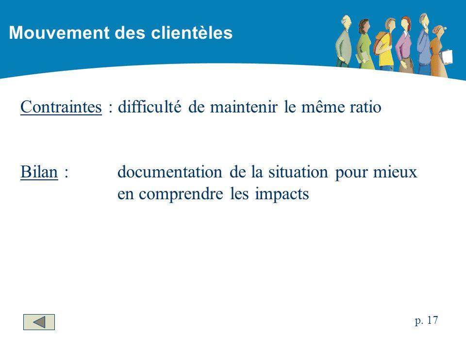 Contraintes : difficulté de maintenir le même ratio Bilan :documentation de la situation pour mieux en comprendre les impacts Mouvement des clientèles