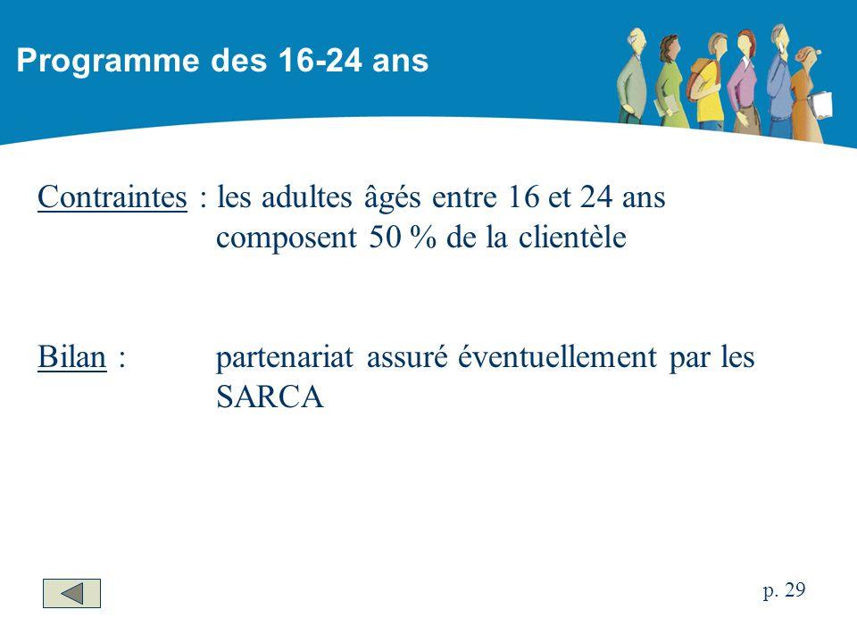 Contraintes : les adultes âgés entre 16 et 24 ans composent 50 % de la clientèle Bilan :partenariat assuré éventuellement par les SARCA Programme des 16-24 ans p.