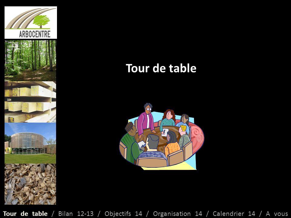 Bilan groupes de travail en 2012 et 2013 4 groupes de travail 1 : Mobiliser durablement les bois 2 : Concilier et valoriser les usages de la forêt 3 : Pérenniser et renouveler la forêt 4 : Innover pour valoriser les bois locaux 1 objectif Augmenter la compétitivité de la filière à tous les niveaux, en évitant les conflits en son sein Tour de table / Bilan 12-13 / Objectifs 14 / Organisation 14 / Calendrier 14 / A vous