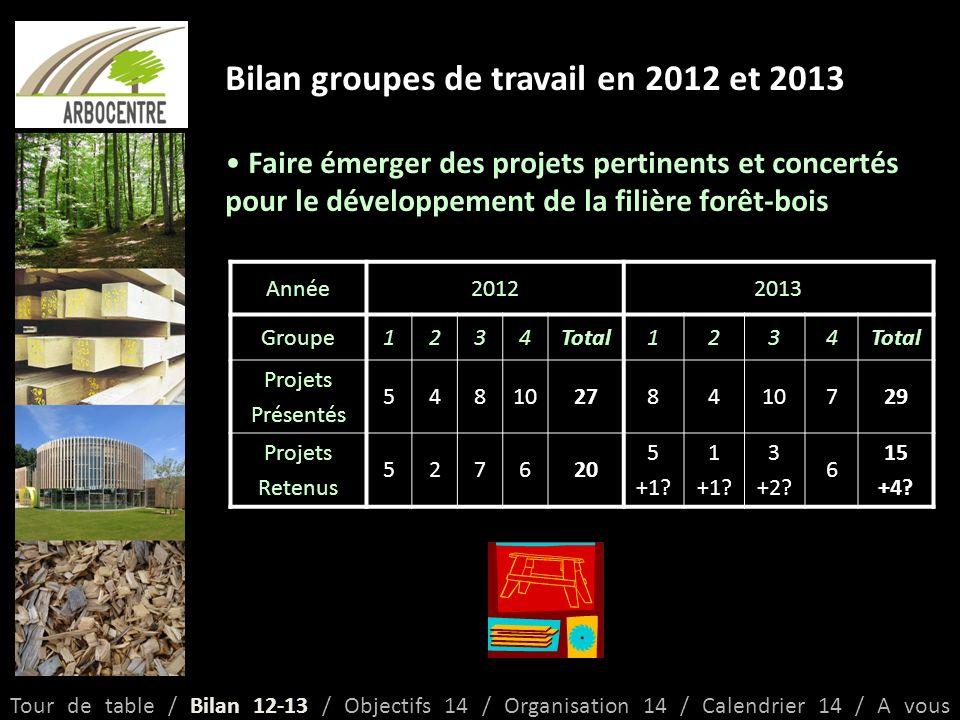 Bilan groupes de travail en 2012 et 2013 Des réunions dans le but de développer la filière forêt-bois et de la redynamiser économiquement Un exemple par groupe : o1 : La charte de bonne conduite pour le prélèvement de la ressource o2 : Le guide du populiculteur o3 : Les réunions « de lArbre à la Planche » o4 : Cambium Innovation Tour de table / Bilan 12-13 / Objectifs 14 / Organisation 14 / Calendrier 14 / A vous