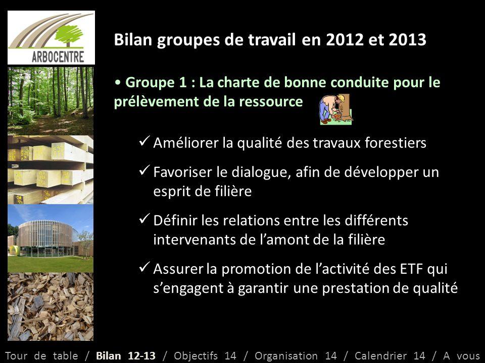 Objectifs 2014 Faire avancer la filière Concertation entre les acteurs de la filière pour arriver à des positions communes Echanges sur les projets, besoins, demandes, partenariats...