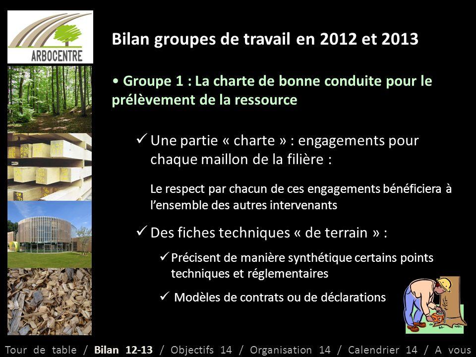 Objectifs 2014 Définition dun programme d actions … CAP filière 2015-2018 + bilan à mi-parcours Moyens : o Région : ~ 300 000 /an (70 % animation – 30% « projets ») o Autres financeurs : à trouver .