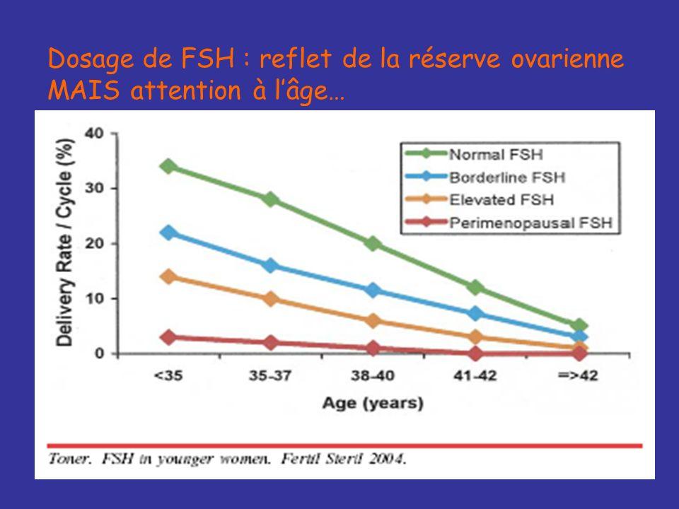 En cas datteinte hypothalamique : FSH < 10 mUI/ml FSH >> LH LH effondrée, souvent inférieure à 1 mUI/ml