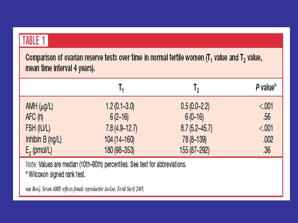 Pigny P, J Clin Endocrinol Metab 2004; 88: 5957