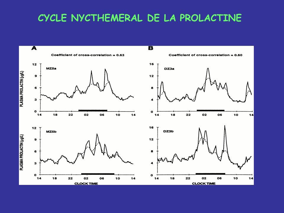 PROLACTINES 1.Prolactine monomérique de 23kD non glycosylée : 76-84% 2.2 formes de PRL glycosylées 25 kD 3.« Big » prolactine 50-60 kD : formes diméri