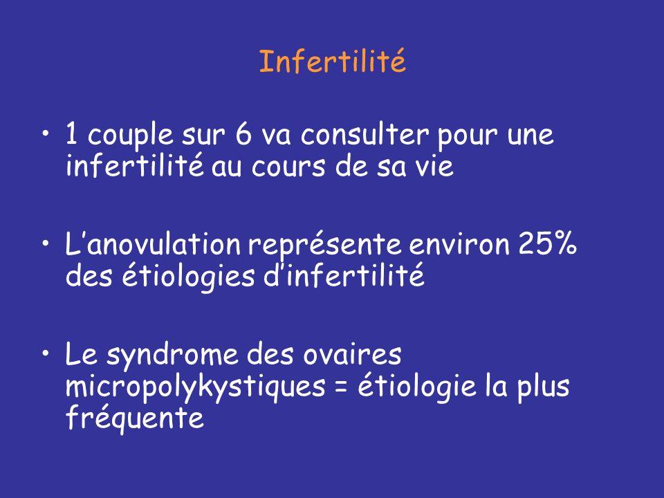 1 couple sur 6 va consulter pour une infertilité au cours de sa vie Lanovulation représente environ 25% des étiologies dinfertilité Le syndrome des ovaires micropolykystiques = étiologie la plus fréquente