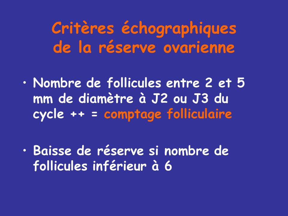 Critères échographiques du SOPK Présence de 12 follicules ou plus de 2-9 mm dans chaque ovaire Ou augmentation de volume de lovaire > 10 ml Fertil Ste