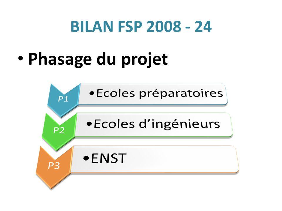 BILAN FSP 2008 - 24 Phasage du projet