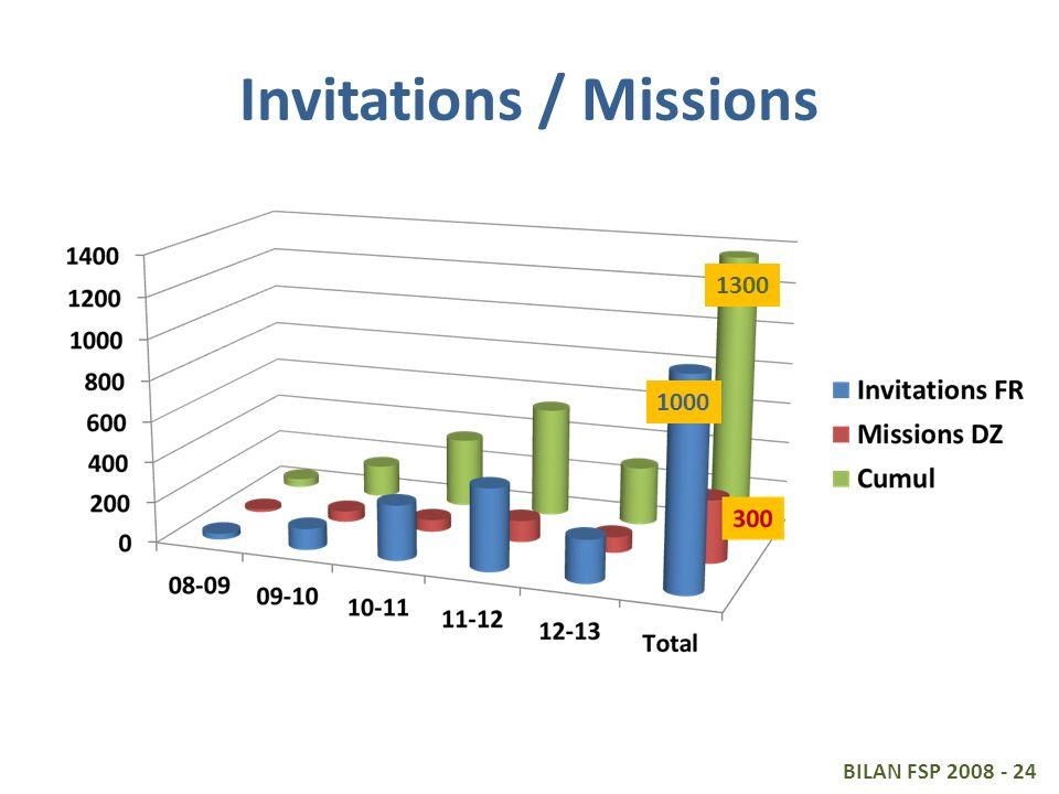 Invitations / Missions BILAN FSP 2008 - 24 1000 1300