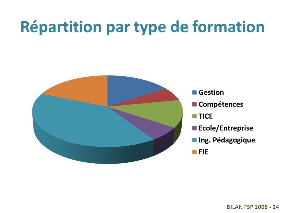 Répartition par type de formation BILAN FSP 2008 - 24