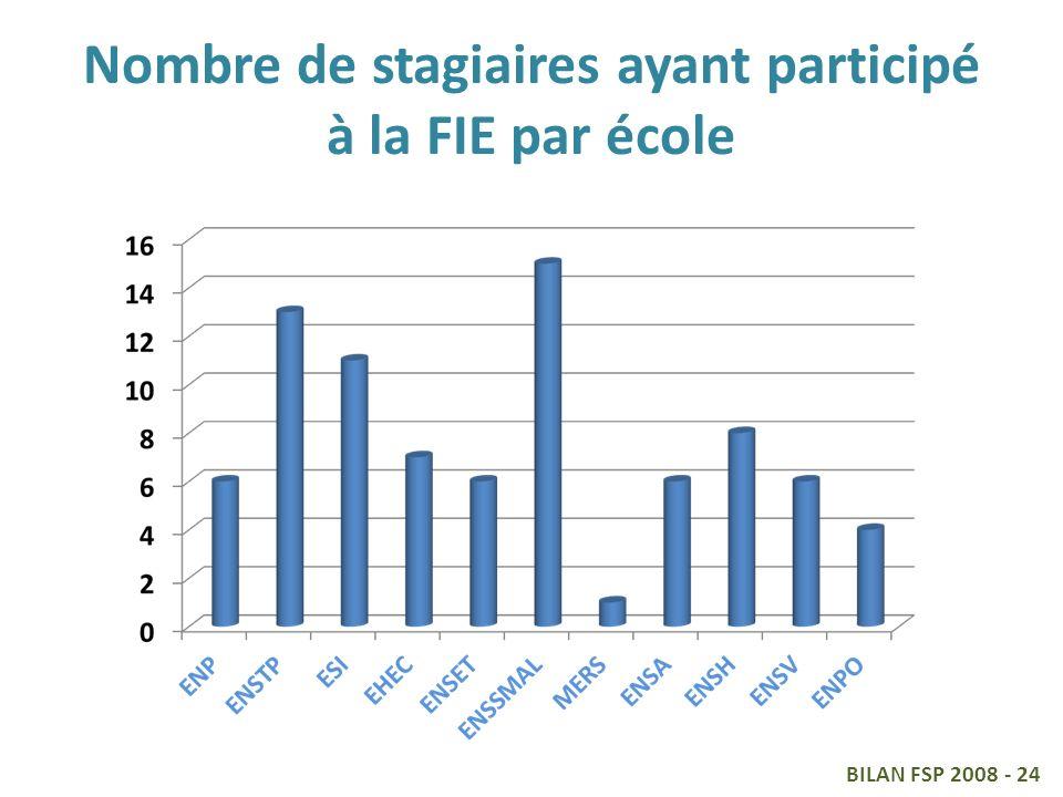 Nombre de stagiaires ayant participé à la FIE par école BILAN FSP 2008 - 24