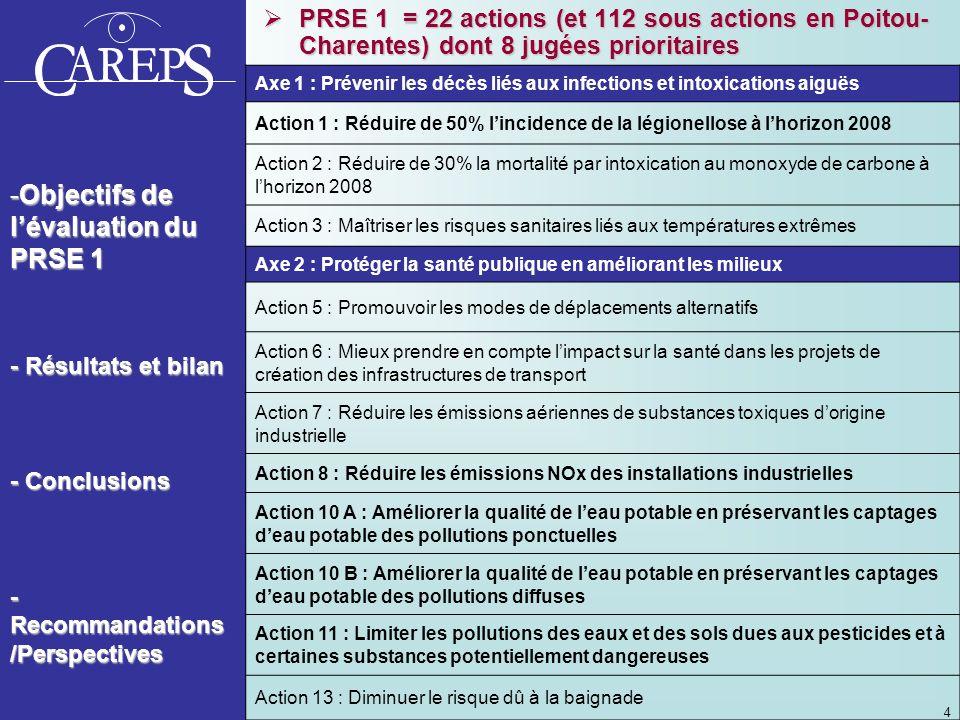 4 -Objectifs de lévaluation du PRSE 1 - Résultats et bilan - Conclusions - Recommandations /Perspectives PRSE 1 = 22 actions (et 112 sous actions en Poitou- Charentes) dont 8 jugées prioritaires PRSE 1 = 22 actions (et 112 sous actions en Poitou- Charentes) dont 8 jugées prioritaires Axe 1 : Prévenir les décès liés aux infections et intoxications aiguës Action 1 : Réduire de 50% lincidence de la légionellose à lhorizon 2008 Action 2 : Réduire de 30% la mortalité par intoxication au monoxyde de carbone à lhorizon 2008 Action 3 : Maîtriser les risques sanitaires liés aux températures extrêmes Axe 2 : Protéger la santé publique en améliorant les milieux Action 5 : Promouvoir les modes de déplacements alternatifs Action 6 : Mieux prendre en compte limpact sur la santé dans les projets de création des infrastructures de transport Action 7 : Réduire les émissions aériennes de substances toxiques dorigine industrielle Action 8 : Réduire les émissions NOx des installations industrielles Action 10 A : Améliorer la qualité de leau potable en préservant les captages deau potable des pollutions ponctuelles Action 10 B : Améliorer la qualité de leau potable en préservant les captages deau potable des pollutions diffuses Action 11 : Limiter les pollutions des eaux et des sols dues aux pesticides et à certaines substances potentiellement dangereuses Action 13 : Diminuer le risque dû à la baignade