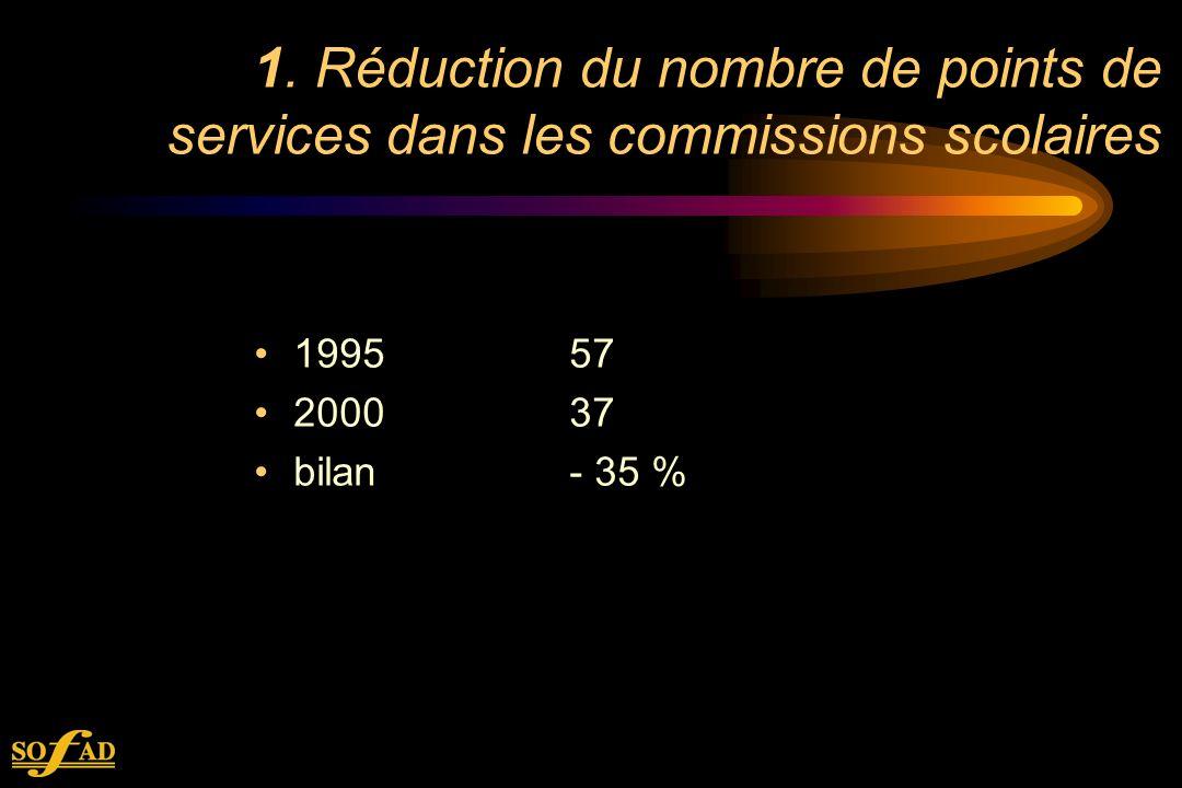 1. Réduction du nombre de points de services dans les commissions scolaires 199557 200037 bilan- 35 %
