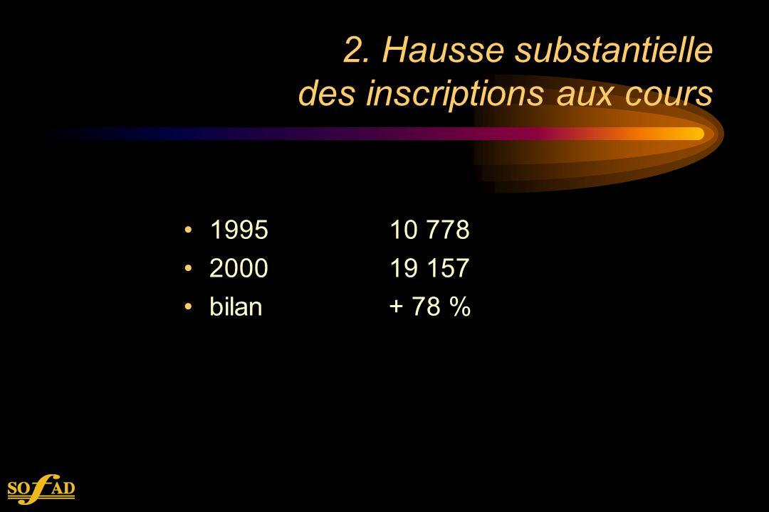 2. Hausse substantielle des inscriptions aux cours 199510 778 200019 157 bilan+ 78 %