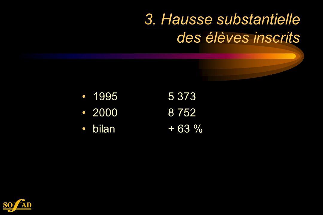 3. Hausse substantielle des élèves inscrits 19955 373 20008 752 bilan+ 63 %