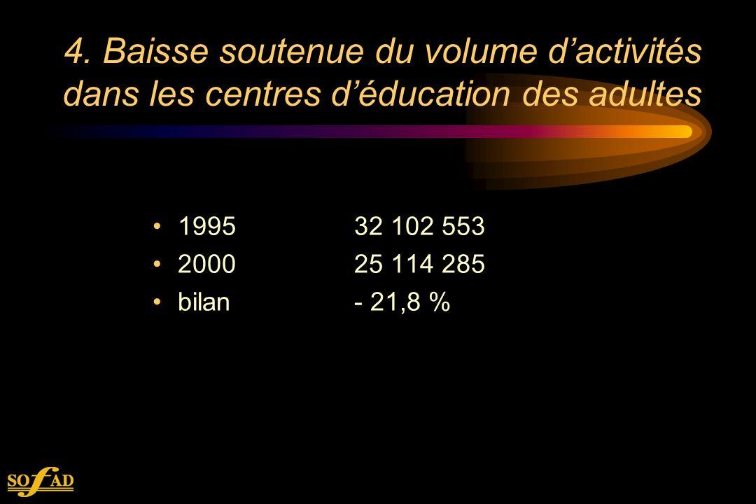 4. Baisse soutenue du volume dactivités dans les centres déducation des adultes 199532 102 553 200025 114 285 bilan- 21,8 %