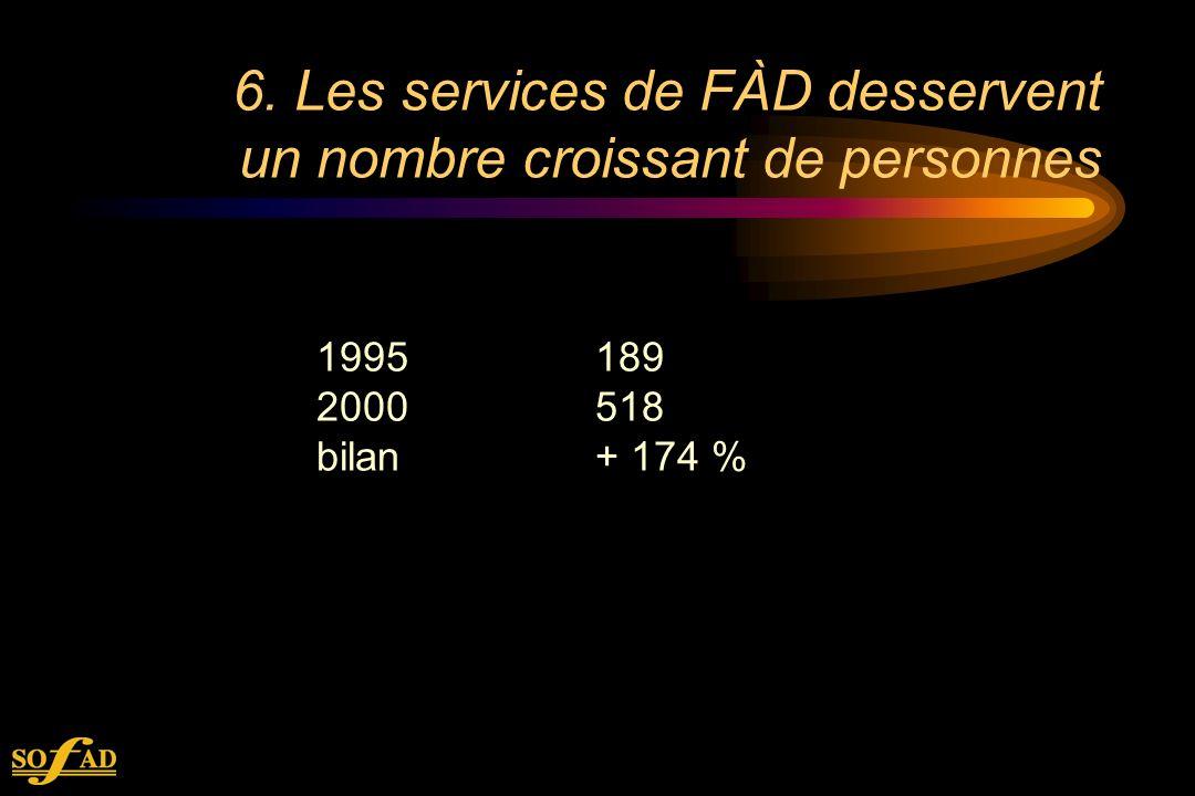 6. Les services de FÀD desservent un nombre croissant de personnes 1995189 2000518 bilan+ 174 %