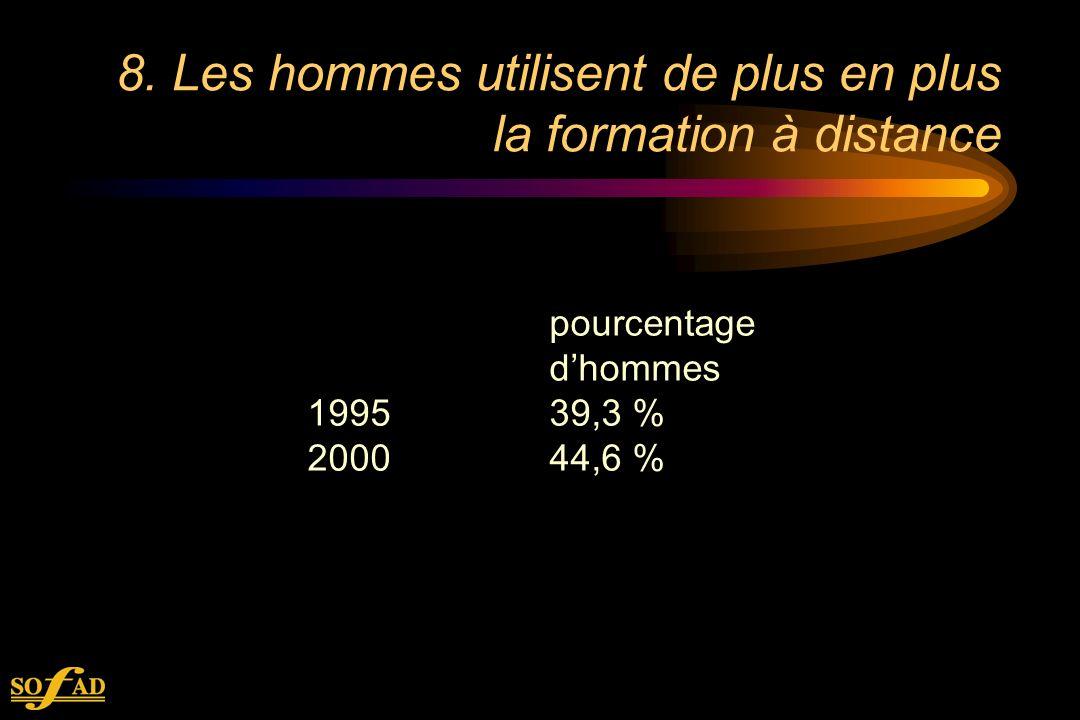 8. Les hommes utilisent de plus en plus la formation à distance pourcentage dhommes 199539,3 % 200044,6 %