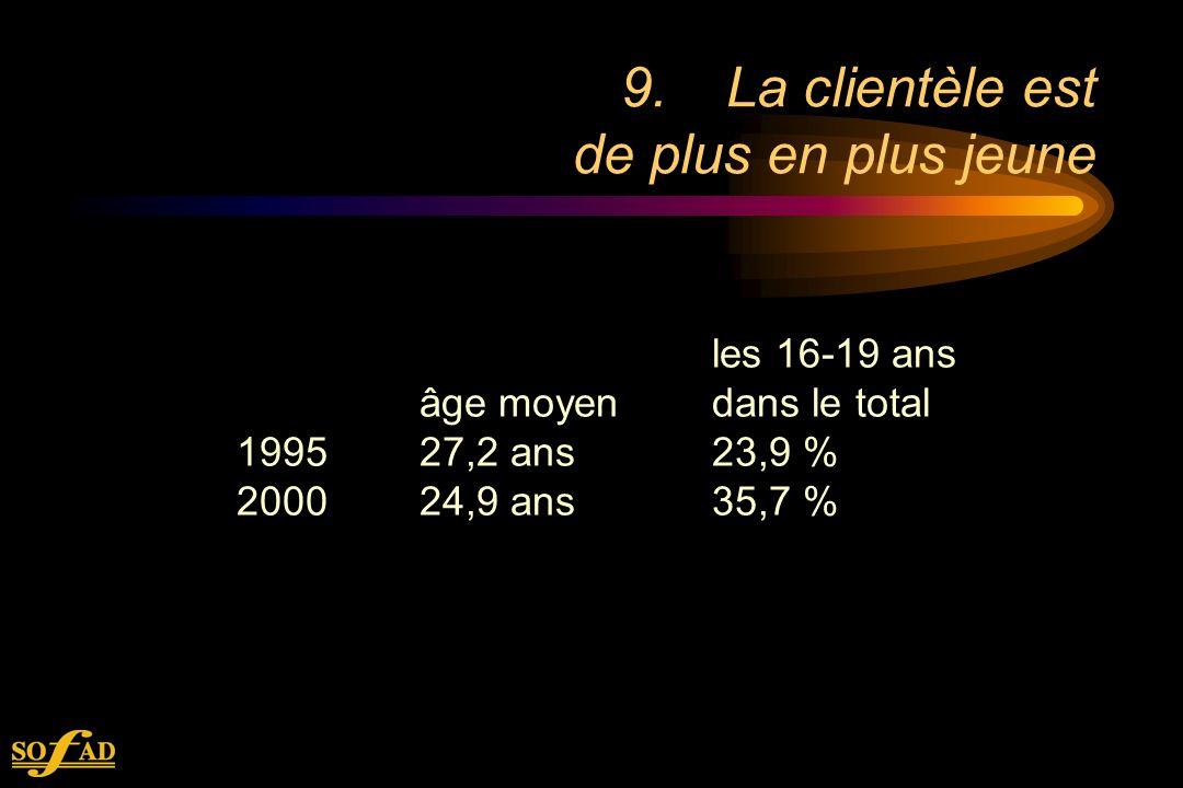 les 16-19 ans âge moyendans le total 1995 27,2 ans23,9 % 2000 24,9 ans35,7 % 9.La clientèle est de plus en plus jeune