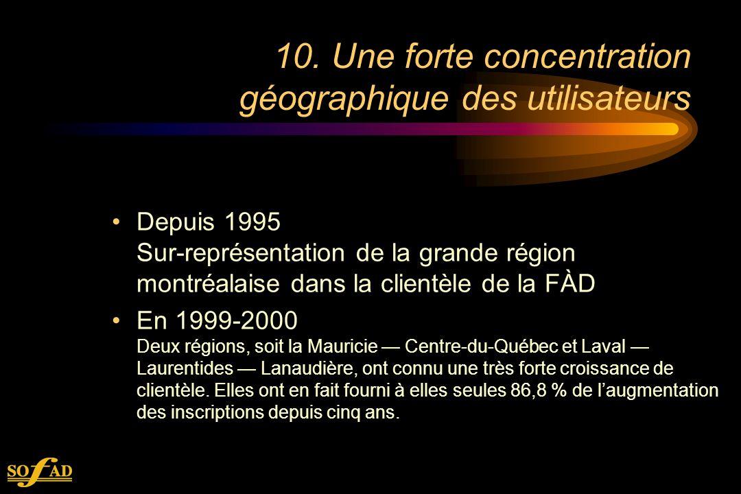10. Une forte concentration géographique des utilisateurs Depuis 1995 Sur-représentation de la grande région montréalaise dans la clientèle de la FÀD