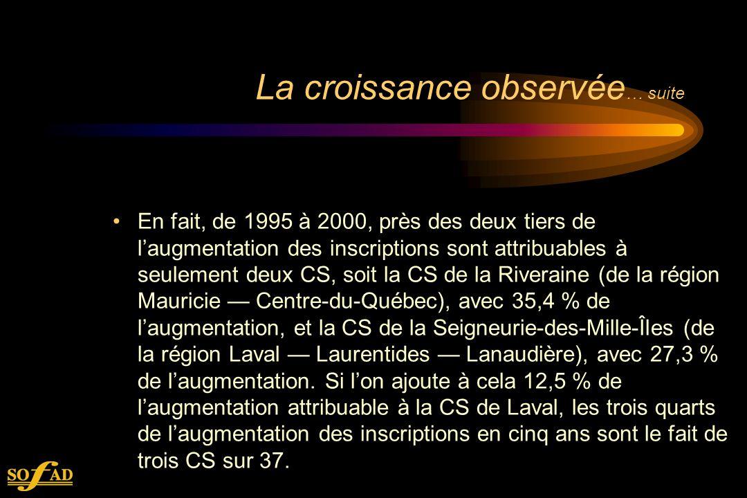 La croissance observée … suite En fait, de 1995 à 2000, près des deux tiers de laugmentation des inscriptions sont attribuables à seulement deux CS, soit la CS de la Riveraine (de la région Mauricie Centre-du-Québec), avec 35,4 % de laugmentation, et la CS de la Seigneurie-des-Mille-Îles (de la région Laval Laurentides Lanaudière), avec 27,3 % de laugmentation.