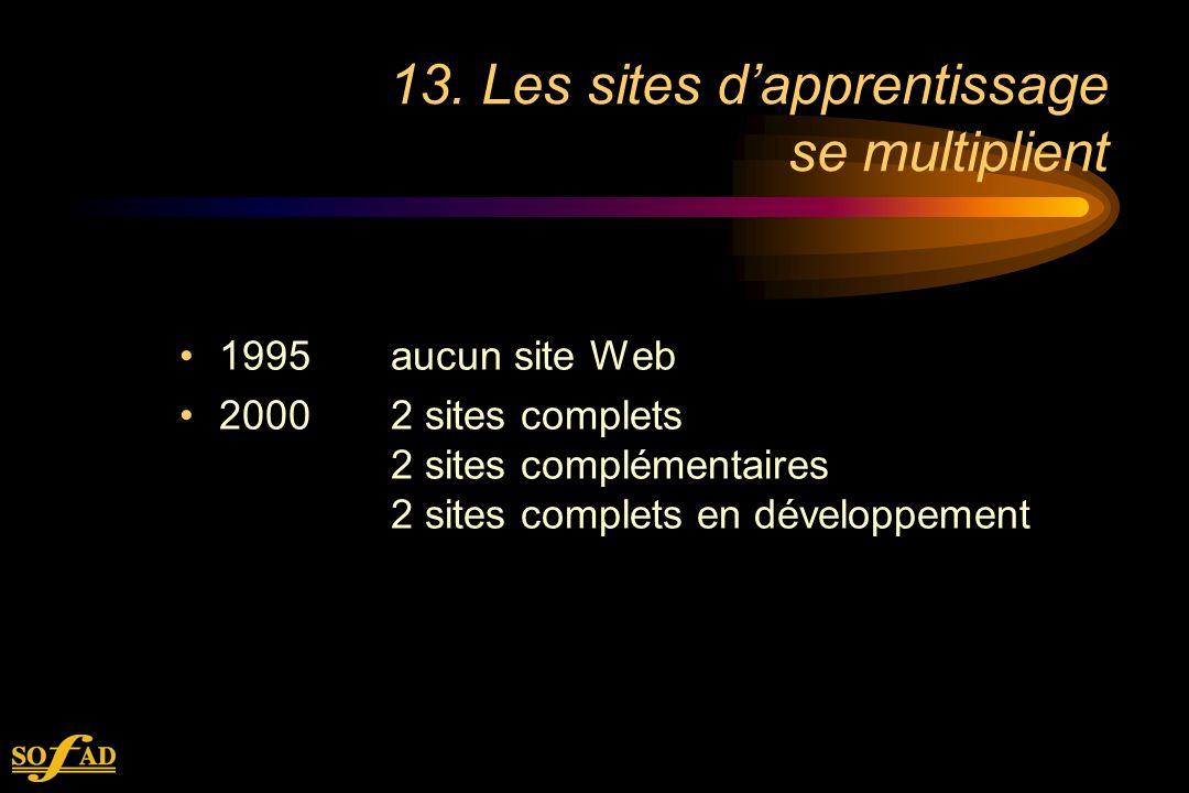 13. Les sites dapprentissage se multiplient 1995aucun site Web 20002 sites complets 2 sites complémentaires 2 sites complets en développement