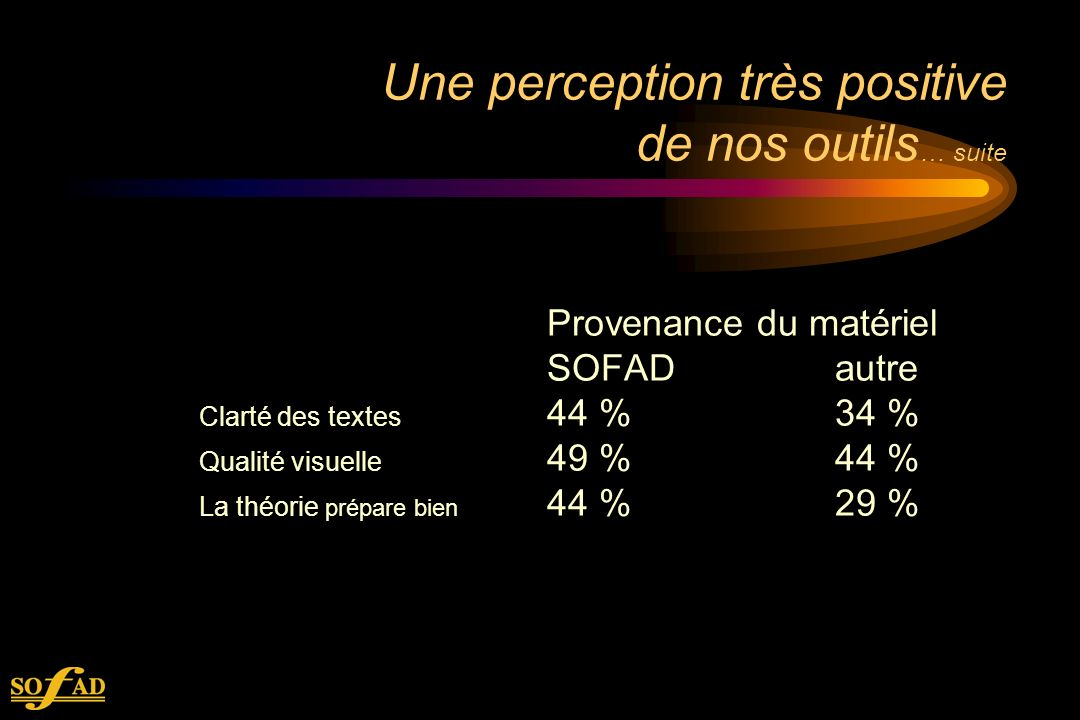 Une perception très positive de nos outils … suite Provenance du matériel SOFADautre Clarté des textes 44 %34 % Qualité visuelle 49 %44 % La théorie prépare bien 44 %29 %