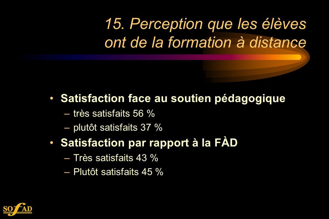 15. Perception que les élèves ont de la formation à distance Satisfaction face au soutien pédagogique –très satisfaits 56 % –plutôt satisfaits 37 % Sa