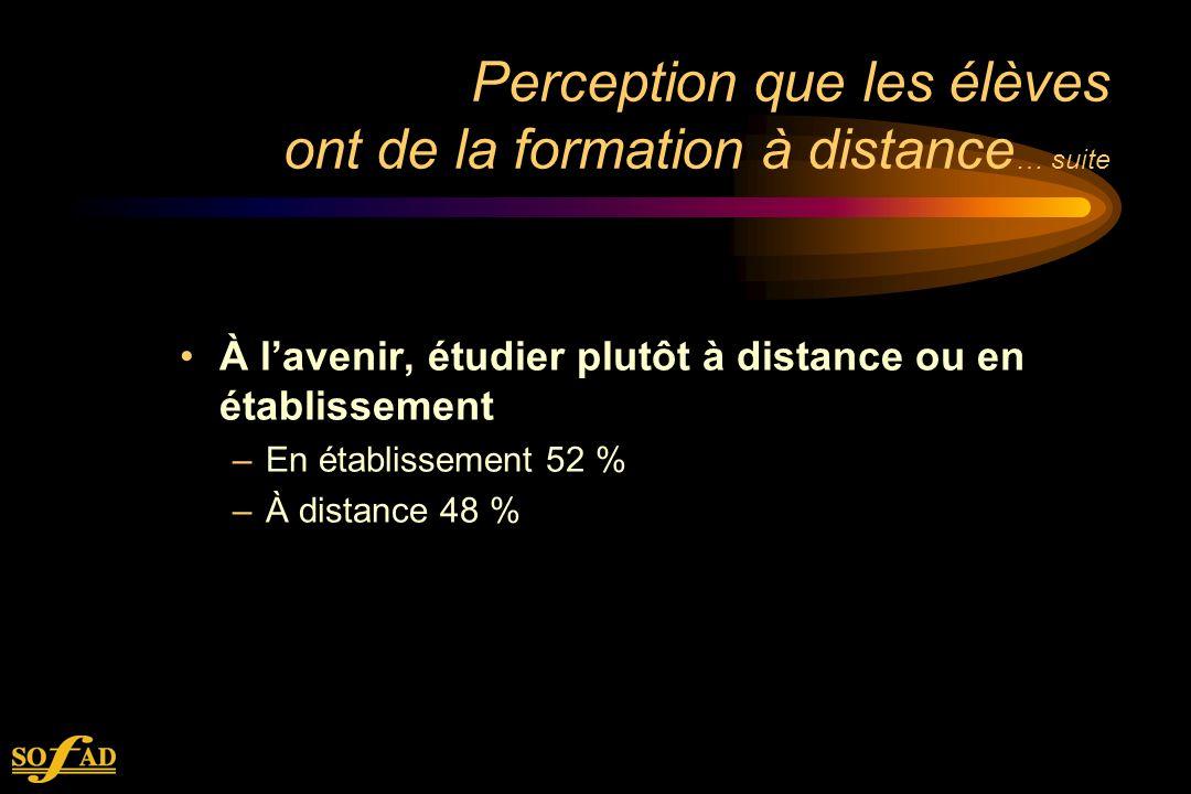Perception que les élèves ont de la formation à distance … suite À lavenir, étudier plutôt à distance ou en établissement –En établissement 52 % –À distance 48 %