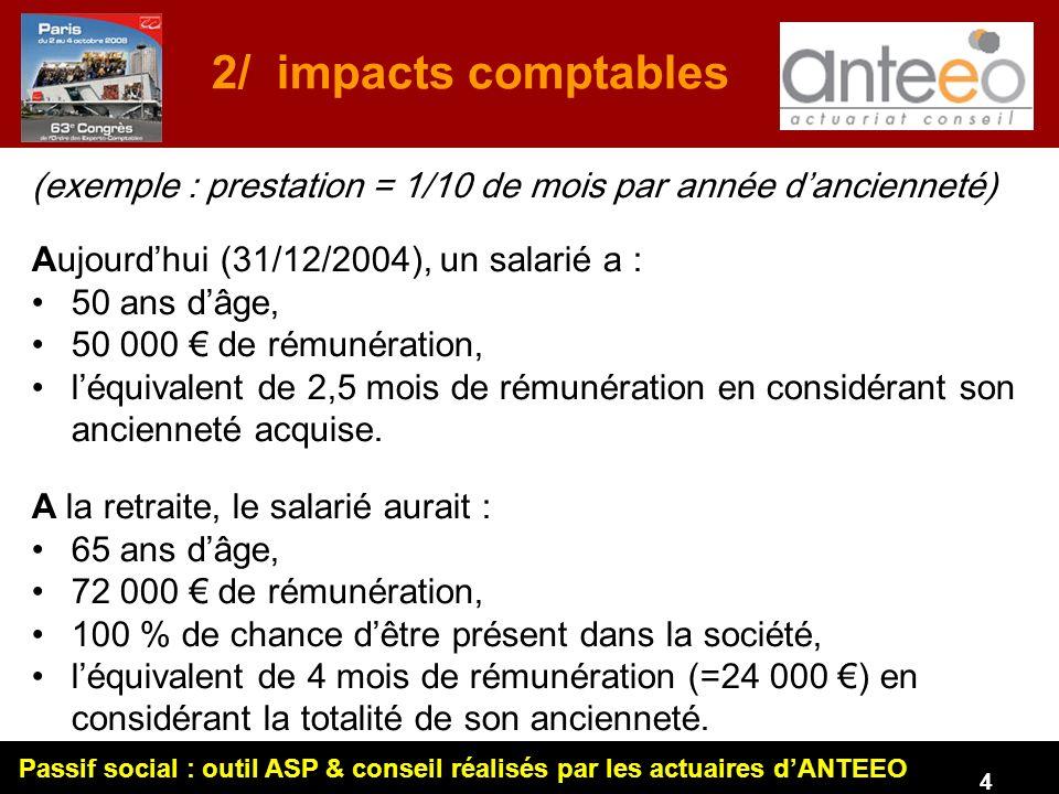 Passif social : outil ASP & conseil réalisés par les actuaires dANTEEO 5 Comptabilisation dans les comptes de la prestation : bilan compte de résultat Avant lIAS : en 2004 = 0 0 en 2005 = 0 0 en...