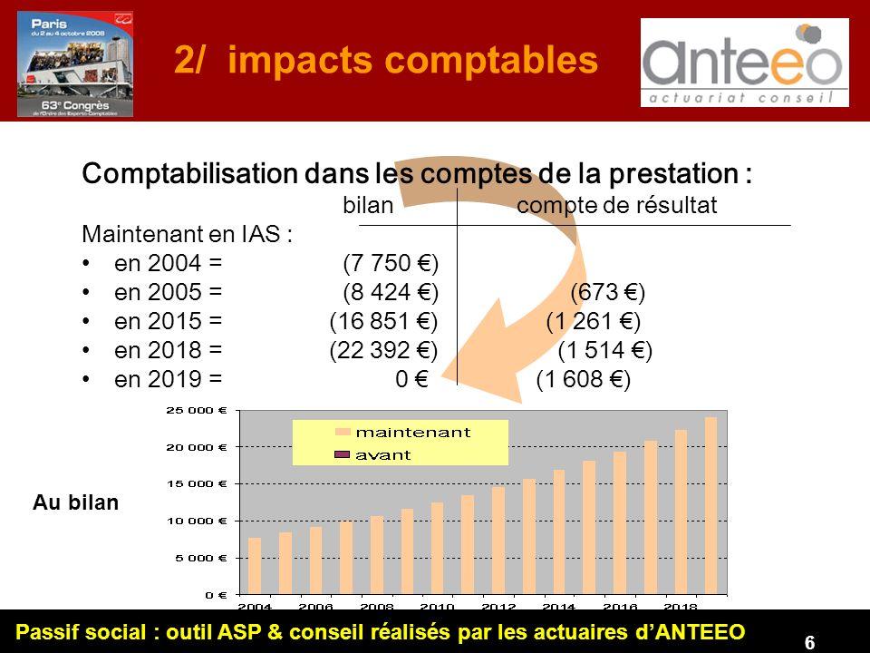 Passif social : outil ASP & conseil réalisés par les actuaires dANTEEO 6 Comptabilisation dans les comptes de la prestation : bilancompte de résultat Maintenant en IAS : en 2004 = (7 750 ) en 2005 = (8 424 ) (673 ) en 2015 = (16 851 ) (1 261 ) en 2018 = (22 392 ) (1 514 ) en 2019 = 0 (1 608 ) Au bilan 2/ impacts comptables