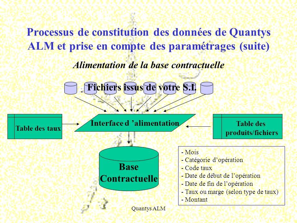 Quantys ALM Alimentation de la base contractuelle Processus de constitution des données de Quantys ALM et prise en compte des paramétrages (suite) Tab