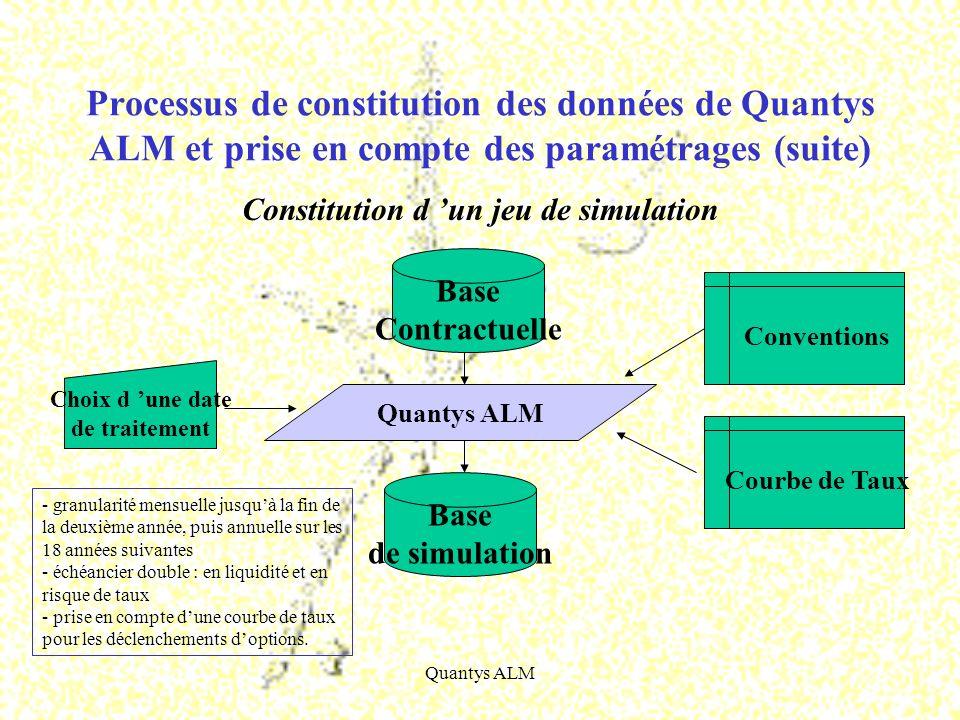 Quantys ALM Constitution d un jeu de simulation Processus de constitution des données de Quantys ALM et prise en compte des paramétrages (suite) Quant