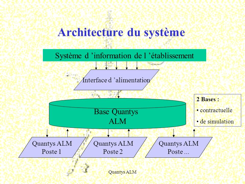 Quantys ALM Acquisition au sein de la base contractuelle des données du système dinformation Pour cette phase, un développement dinterface spécifique est nécessaire afin de prendre en compte les particularités du système dinformation.