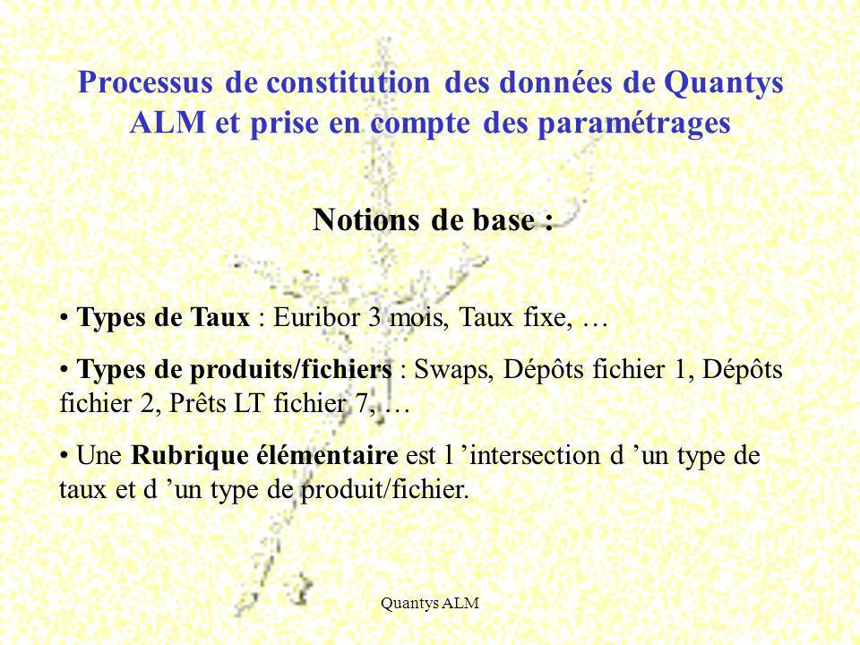 Quantys ALM Alimentation de la base contractuelle Processus de constitution des données de Quantys ALM et prise en compte des paramétrages (suite) Table des taux Fichiers issus de votre S.I.