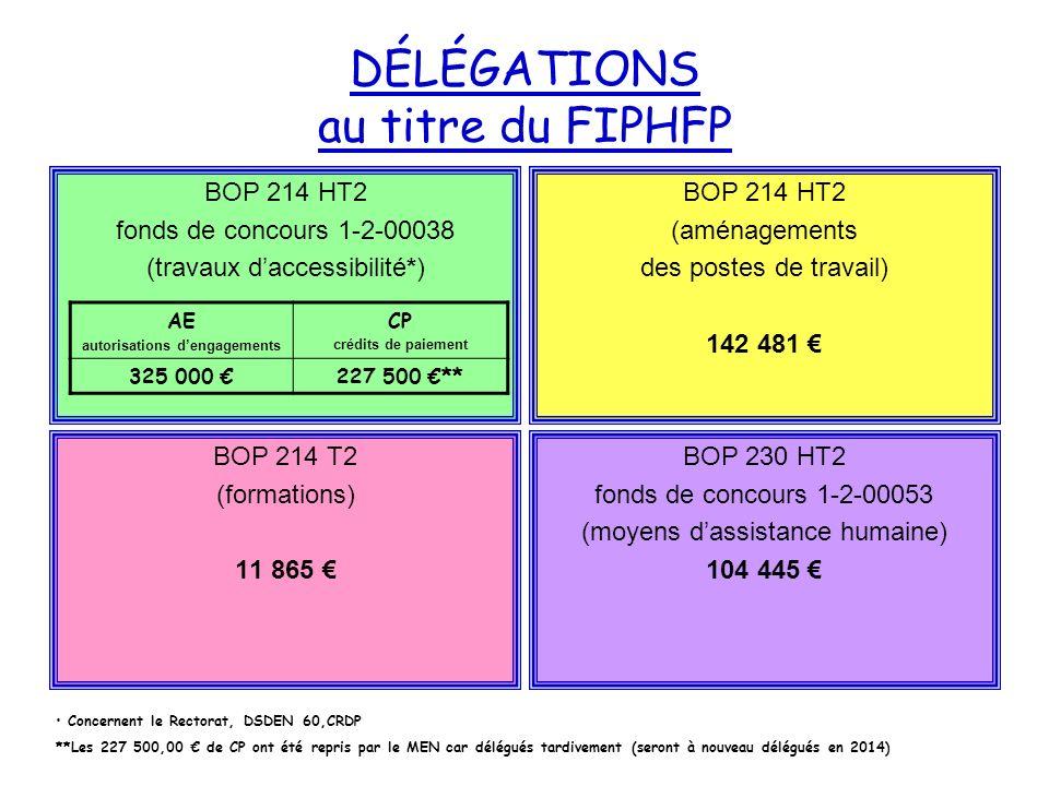DÉLÉGATIONS au titre du FIPHFP BOP 214 HT2 (aménagements des postes de travail) 142 481 BOP 214 T2 (formations) 11 865 BOP 230 HT2 fonds de concours 1