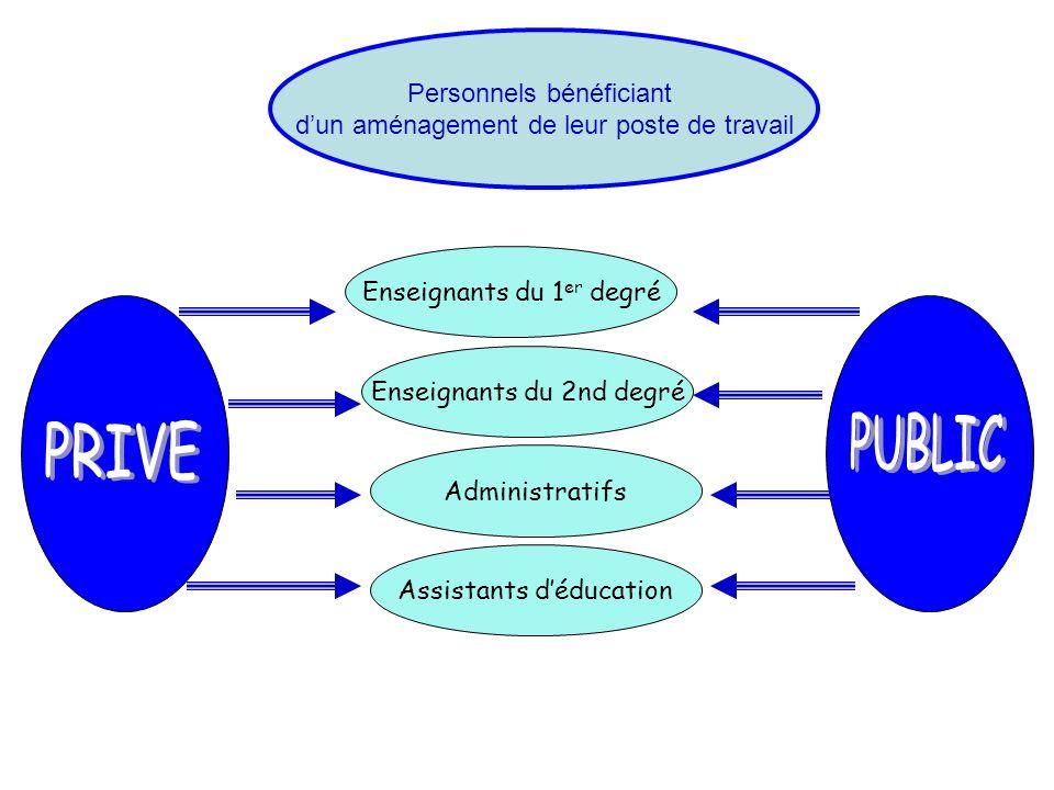 Personnels bénéficiant dun aménagement de leur poste de travail Enseignants du 1 er degré Enseignants du 2nd degré Administratifs Assistants déducatio